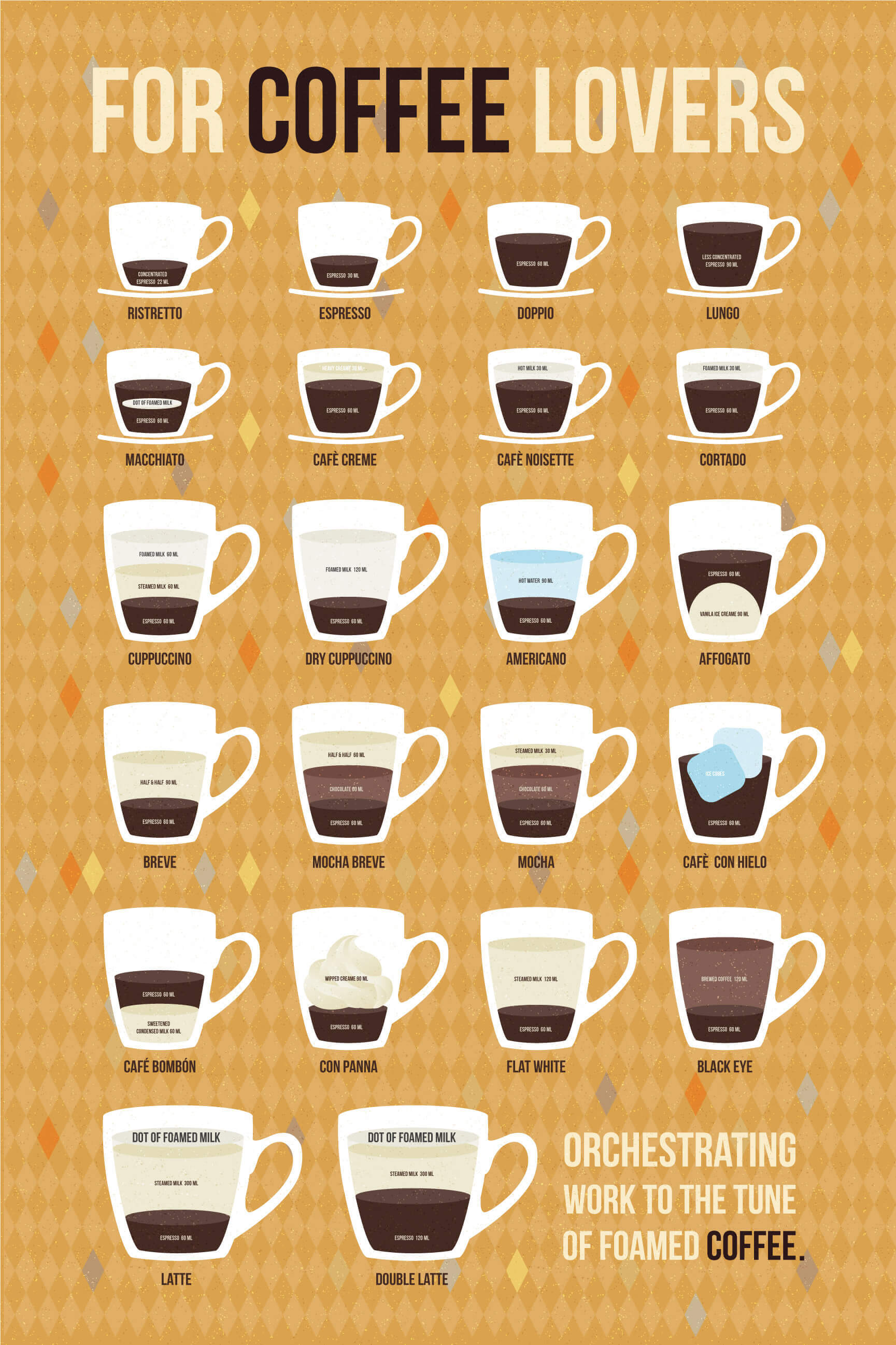 Your Ultimate Visual Guide to All 22 Espresso Drinks